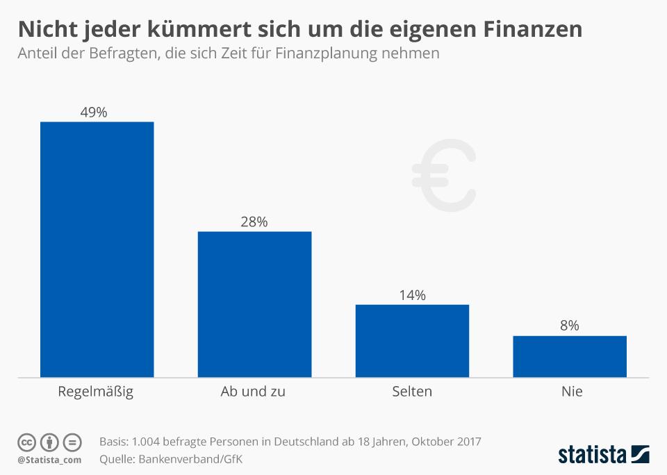 Statistik Finanzplanung